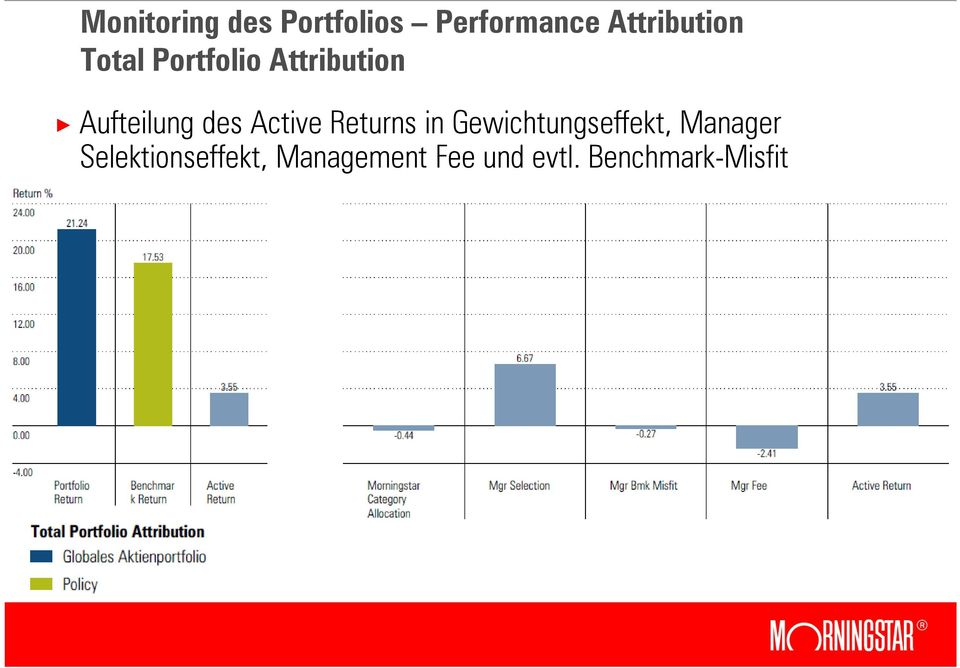 Returns in Gewichtungseffekt, Manager