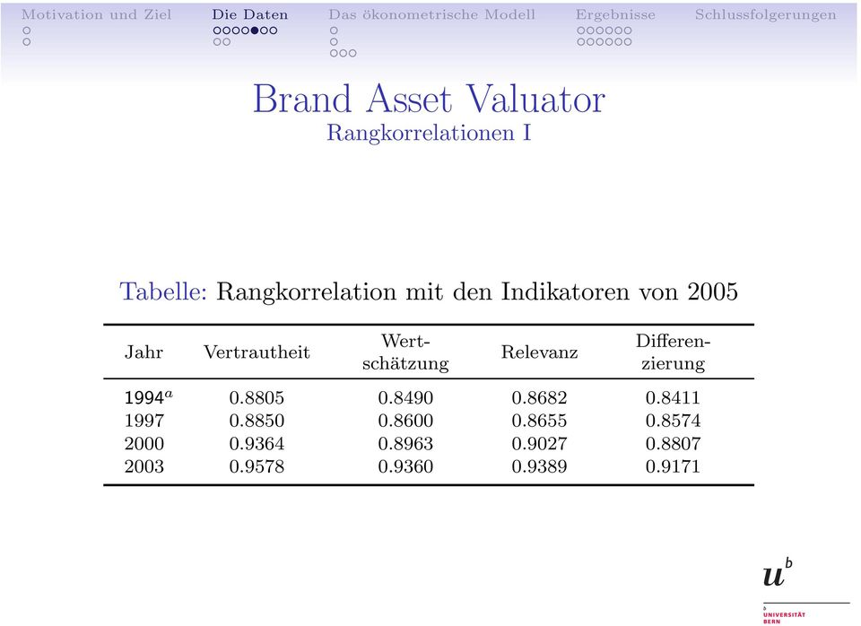 Differenzierung 1994 a 0.8805 0.8490 0.8682 0.8411 1997 0.8850 0.8600 0.