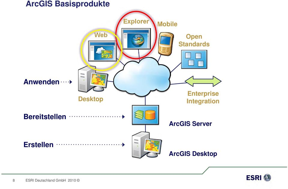 Desktop Enterprise Integration ArcGIS Server