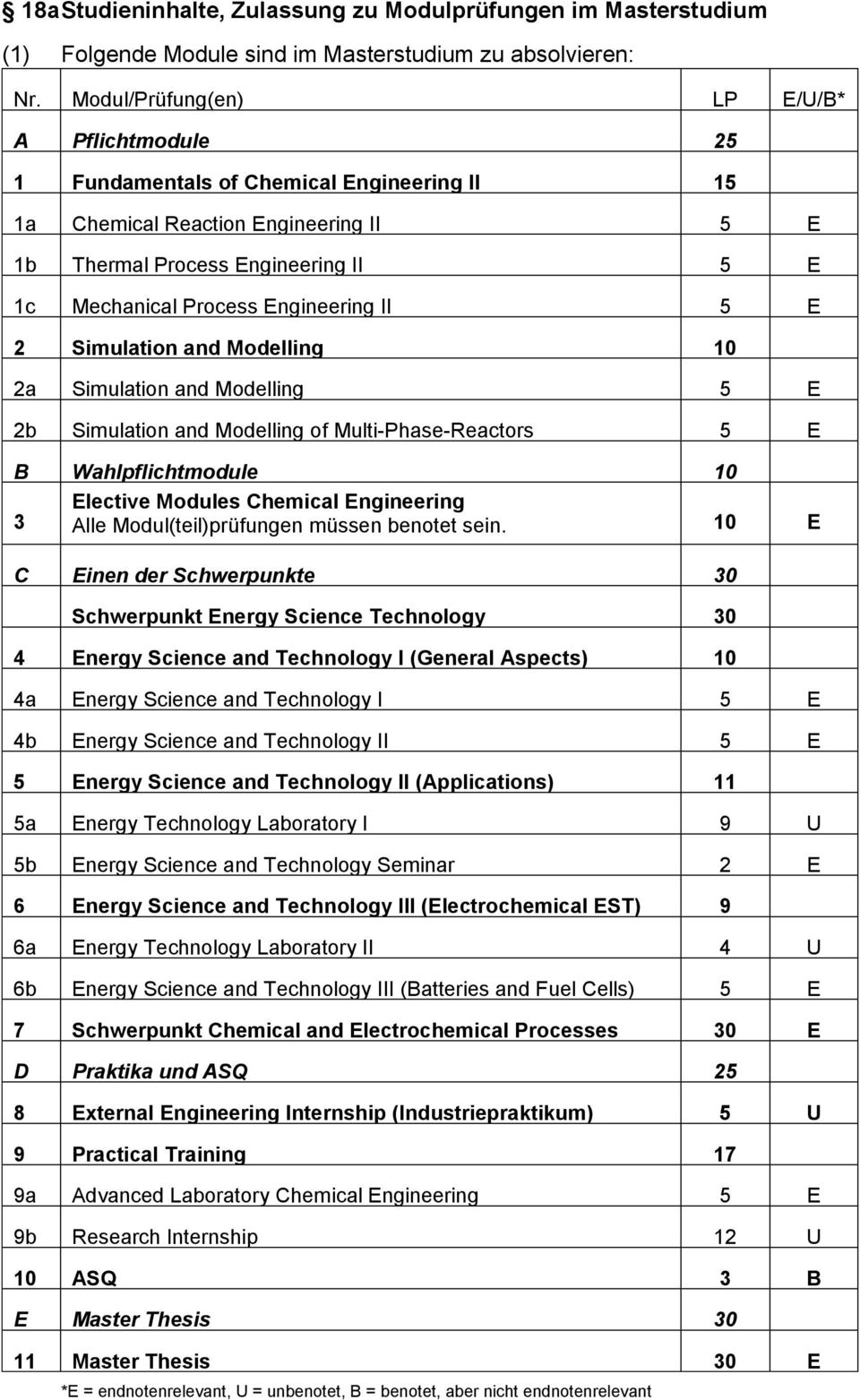 Engineering II 5 E 2 Simulation and Modelling 10 2a Simulation and Modelling 5 E 2b Simulation and Modelling of Multi-Phase-Reactors 5 E B Wahlpflichtmodule 10 Elective Modules Chemical Engineering 3