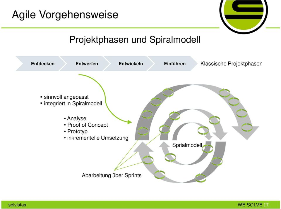angepasst integriert in Spiralmodell Analyse Proof of Concept