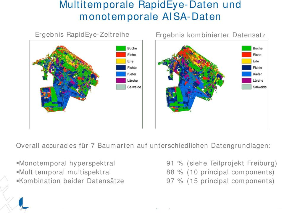 Datengrundlagen: Monotemporal hyperspektral Multitemporal multispektral Kombination beider