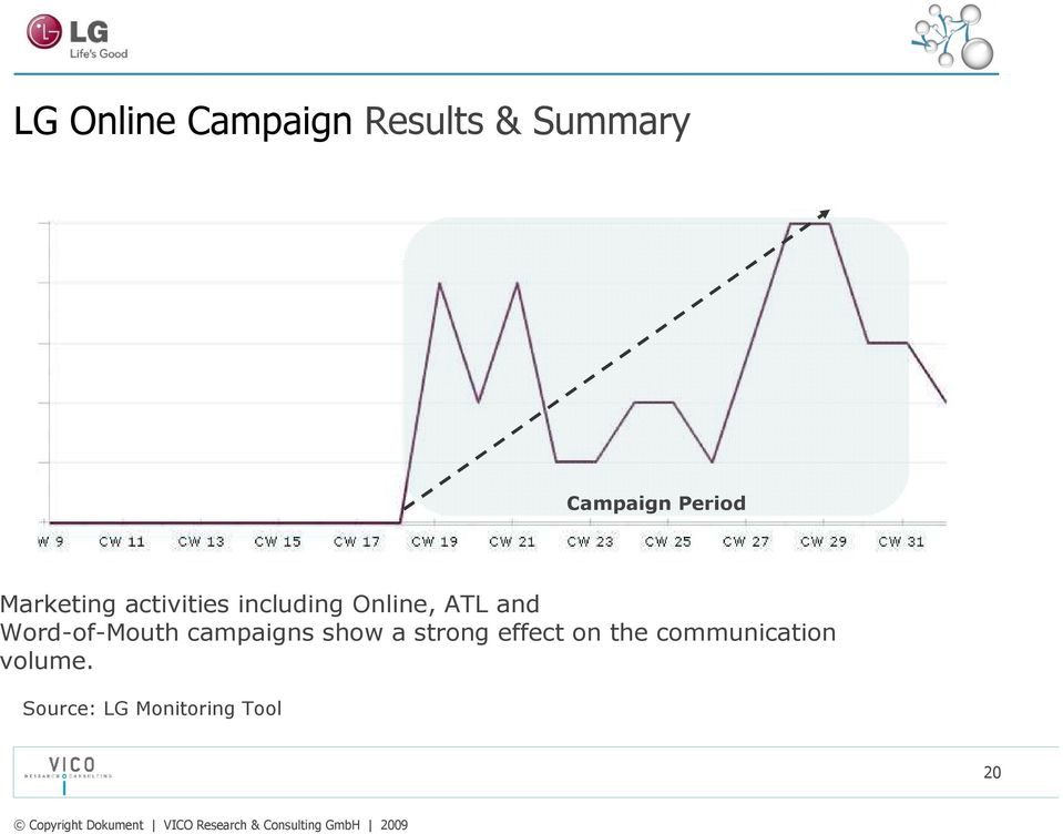 and Word-of-Mouth campaigns show a strong effect