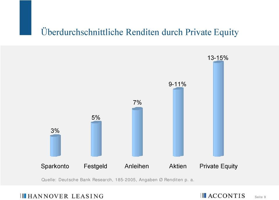 Anleihen Aktien Private Equity Quelle: Deutsche