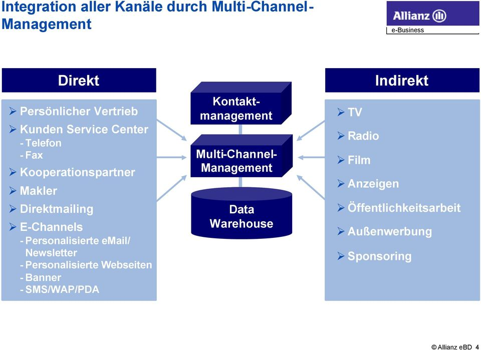 Newsletter - Personalisierte Webseiten - Banner - SMS/WAP/PDA Kontaktmanagement Multi-Channel-