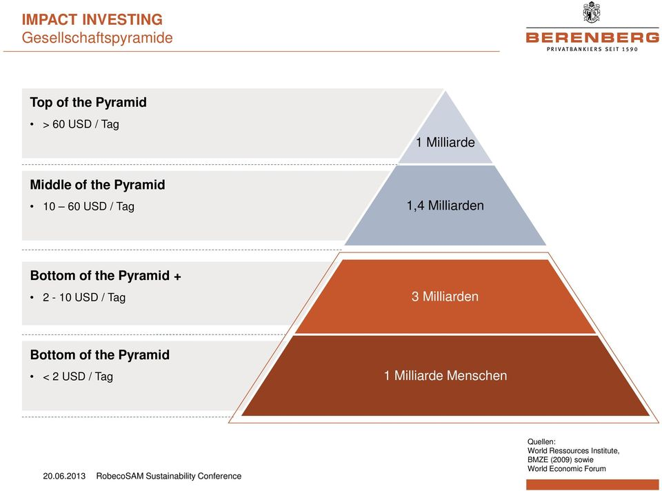 USD / Tag 3 Milliarden Bottom of the Pyramid < 2 USD / Tag 1 Milliarde