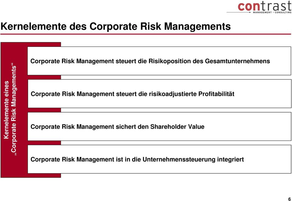 Management steuert die risikoadjustierte Profitabilität Corporate Risk Management sichert