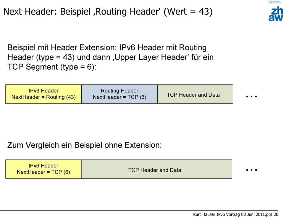 Routing (43) Routing Header NextHeader = TCP (6) TCP Header and Data.