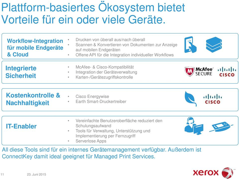 die Integration individueller Workflows McAfee- & Cisco-Kompatibilität Integration der Geräteverwaltung Karten-/Gerätezugriffskontrolle Kostenkontrolle & Nachhaltigkeit Cisco Energywise Earth
