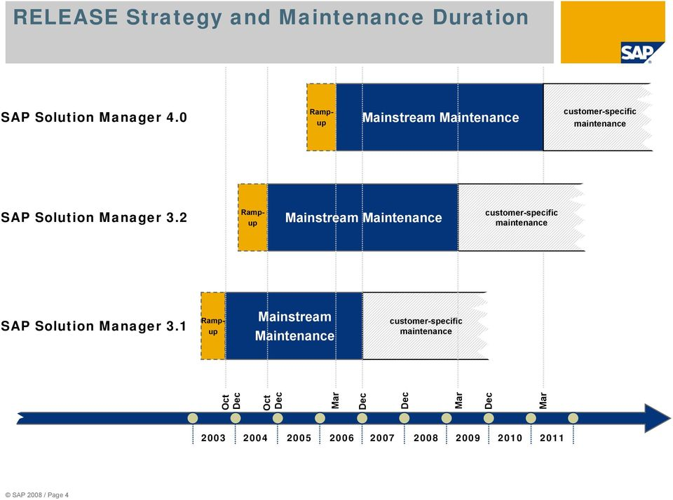 2 Rampup Mainstream Maintenance customer-specific maintenance SAP Solution Manager 3.