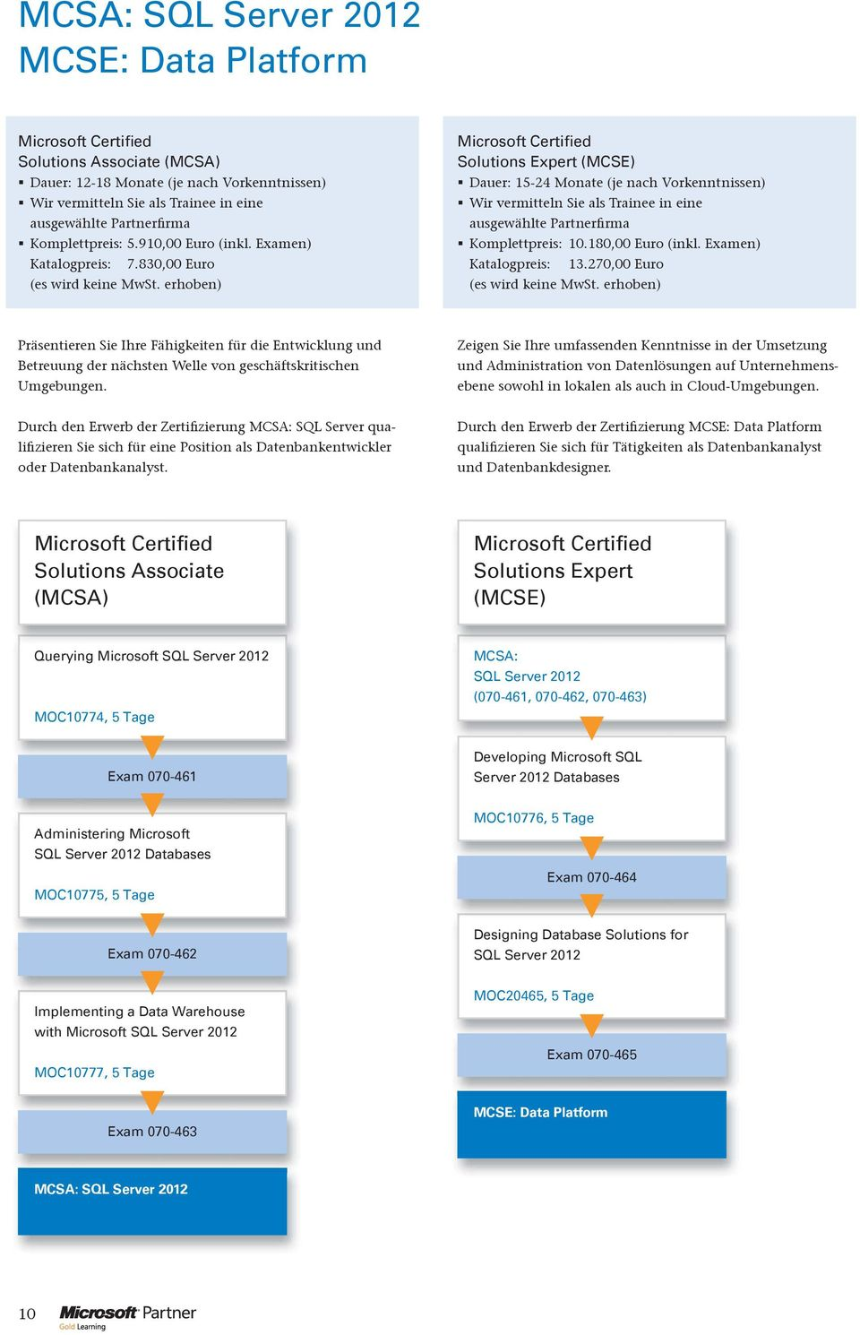 Administering Microsoft SQL Server 2012 Databases MOC10775, 5 Tage MOC10776, 5 Tage Exam 070-464 Exam 070-462 Designing Database Solutions for SQL Server