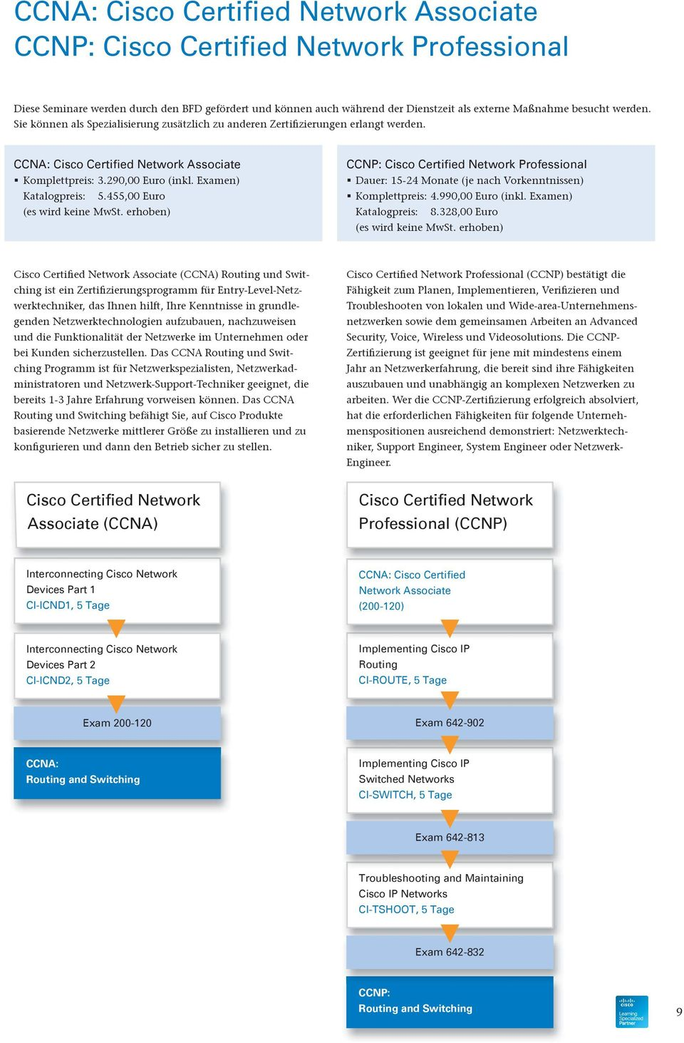 Associate (200-120) Interconnecting Cisco Network Devices Part 2 CI-ICND2, 5 Tage Implementing Cisco IP Routing CI-ROUTE, 5 Tage Exam 200-120 Exam 642-902 CCNA: Routing and