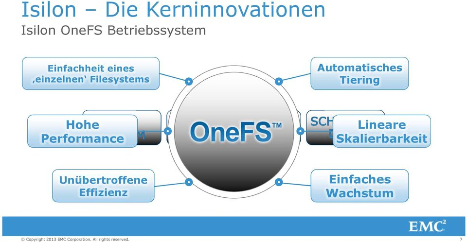 Filesystems Automatisches Tiering Hohe Performance