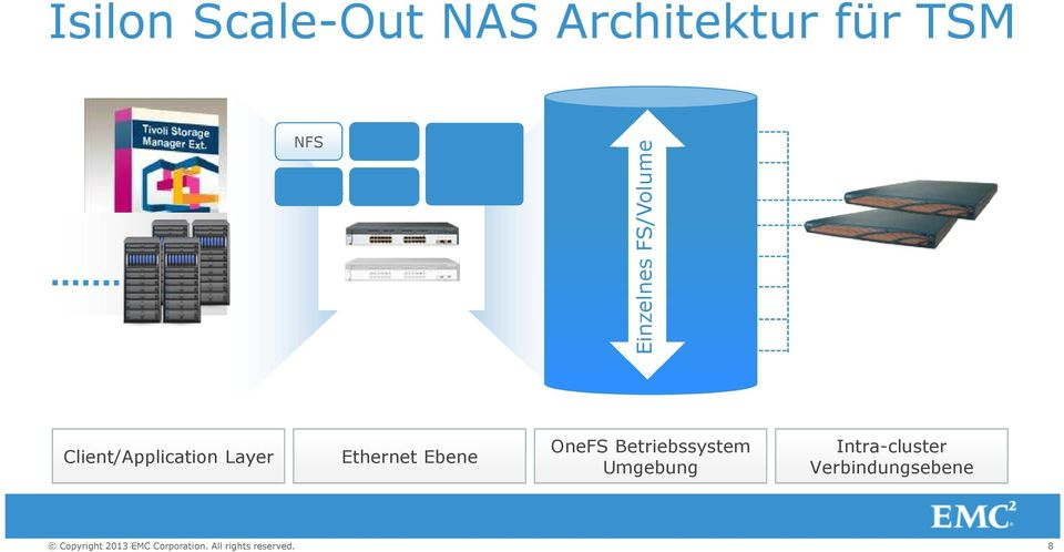 Client/Application Layer Ethernet Ebene OneFS