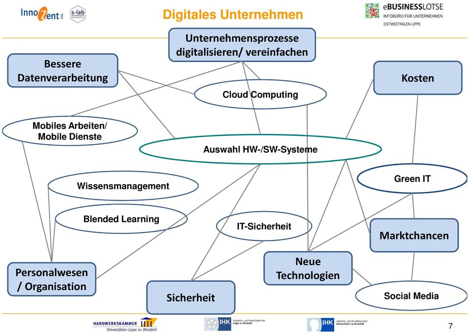 Dienste Auswahl HW-/SW-Systeme Wissensmanagement Green IT Blended Learning