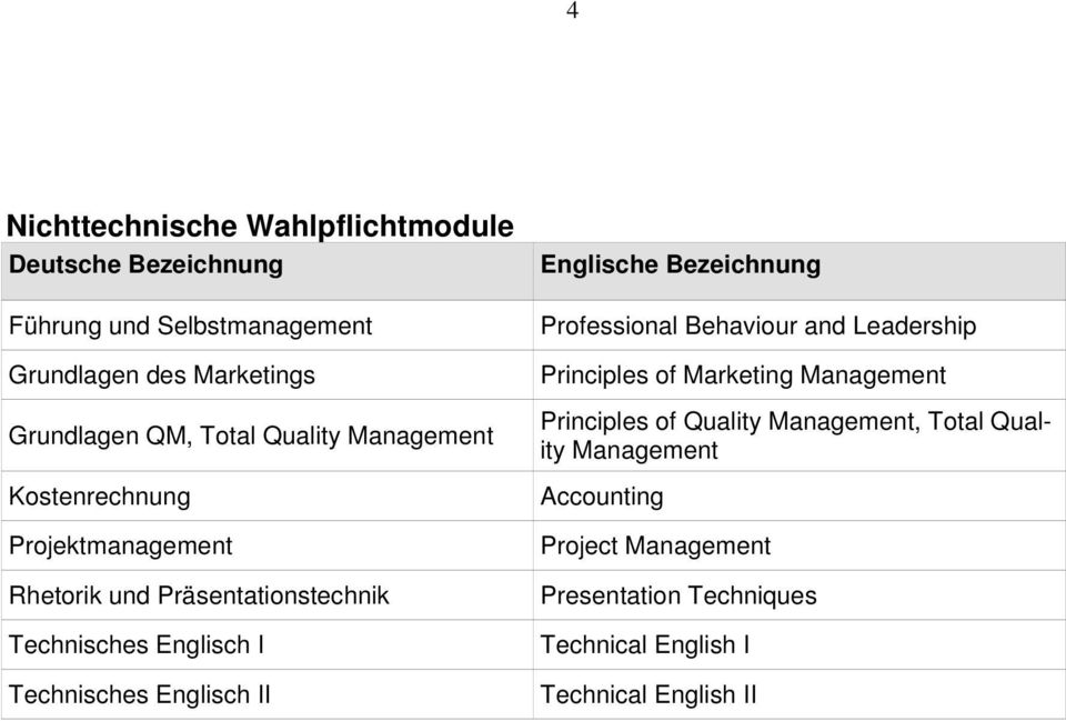 Technisches Englisch II Professional Behaviour and Leadership Principles of Marketing Management Principles of