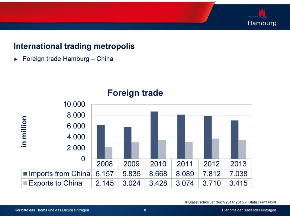 Foreign trade 28 29 21 211 212 213 Imports from China 6.157 5.836 8.