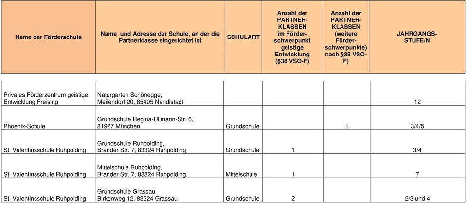 Valentinsschule Ruhpolding Grundschule Ruhpolding, Brander Str. 7, 83324 Ruhpolding Grundschule 1 3/4 St.