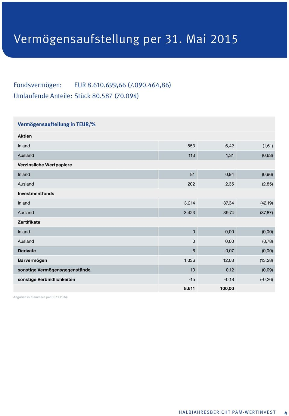 (2,85) Investmentfonds Inland 3.214 37,34 (42,19) Ausland 3.
