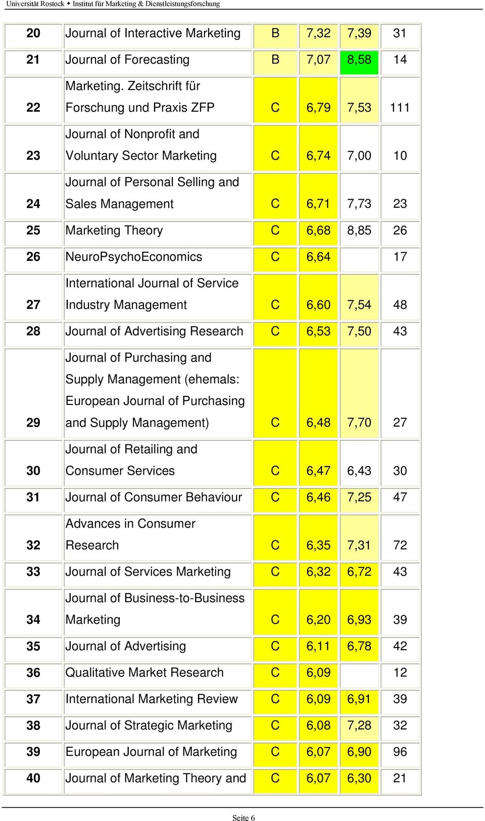 Marketing Theory C 6,68 8,85 26 26 NeuroPsychoEconomics C 6,64 17 27 International Journal of Service Industry Management C 6,60 7,54 48 28 Journal of Advertising Research C 6,53 7,50 43 29 30