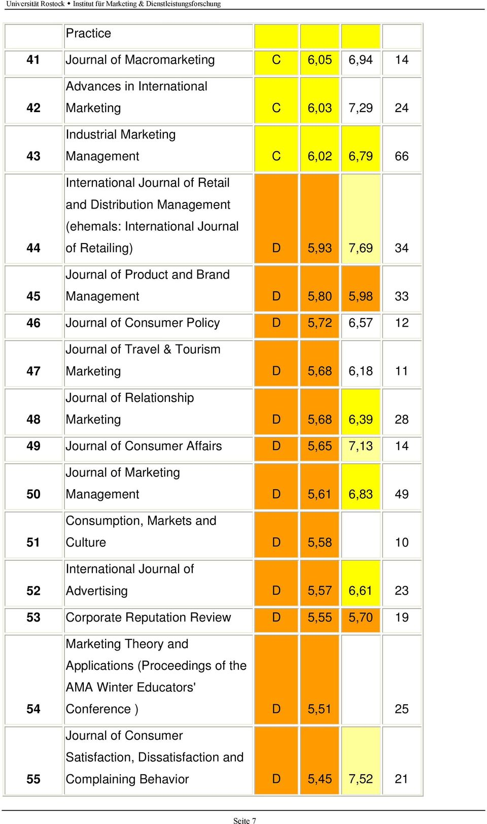 of Travel & Tourism Marketing D 5,68 6,18 11 Journal of Relationship Marketing D 5,68 6,39 28 49 Journal of Consumer Affairs D 5,65 7,13 14 50 51 52 Journal of Marketing Management D 5,61 6,83 49