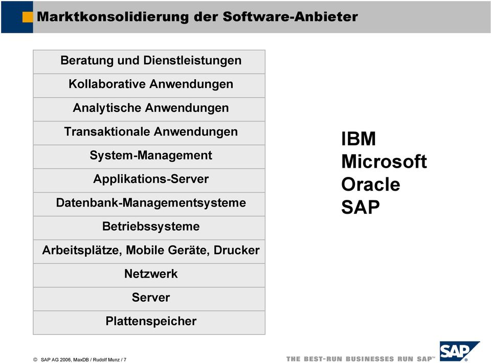 Applikations-Server Datenbank-Managementsysteme Betriebssysteme IBM Microsoft Oracle SAP
