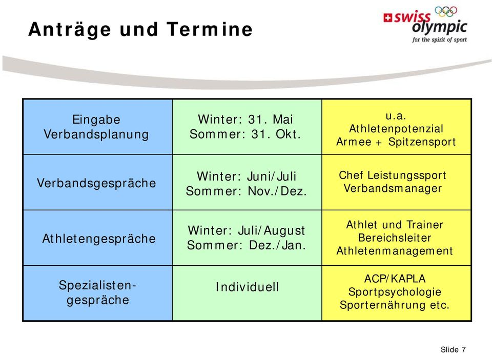 /Dez. Chef Leistungssport Verbandsmanager Athletengespräche Spezialistengespräche Winter: Juli/August