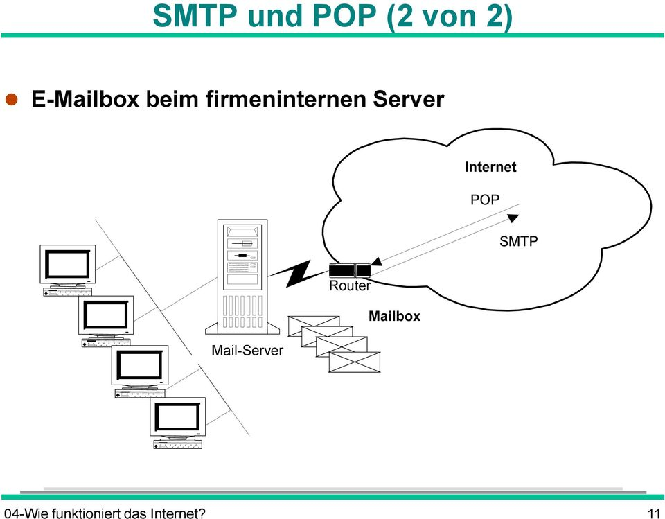 POP SMTP Mail-Server Router Mailbox