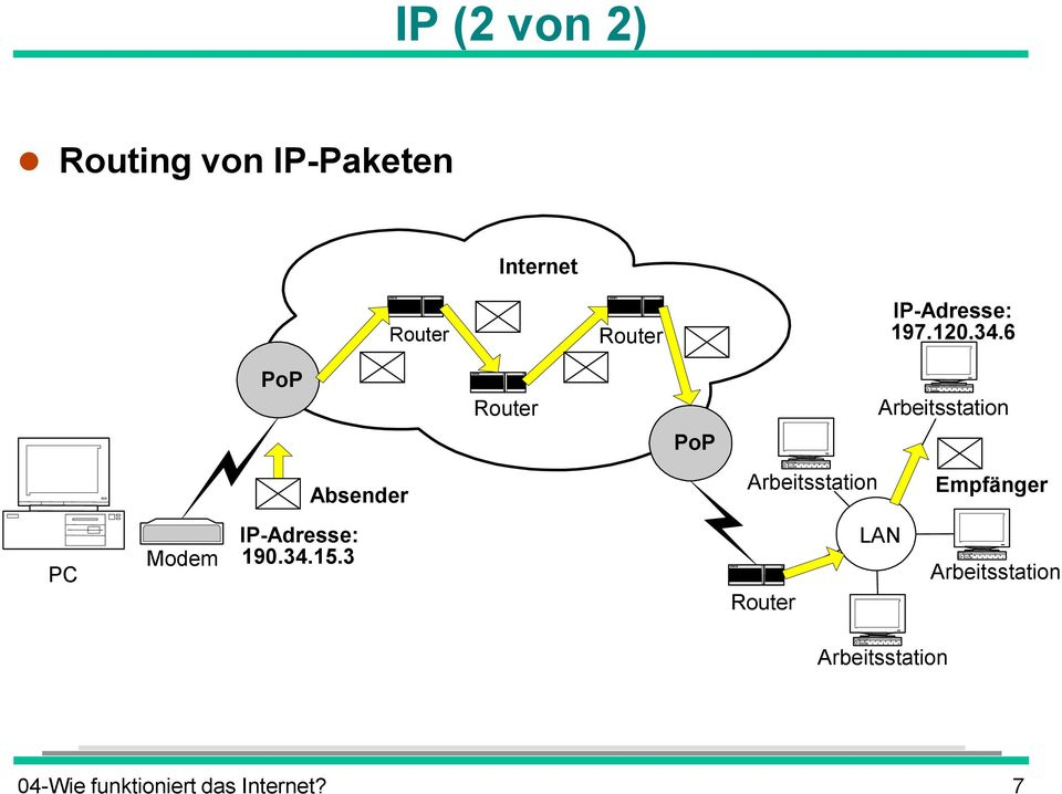 6 PoP Router Arbeitsstation PoP Absender Arbeitsstation