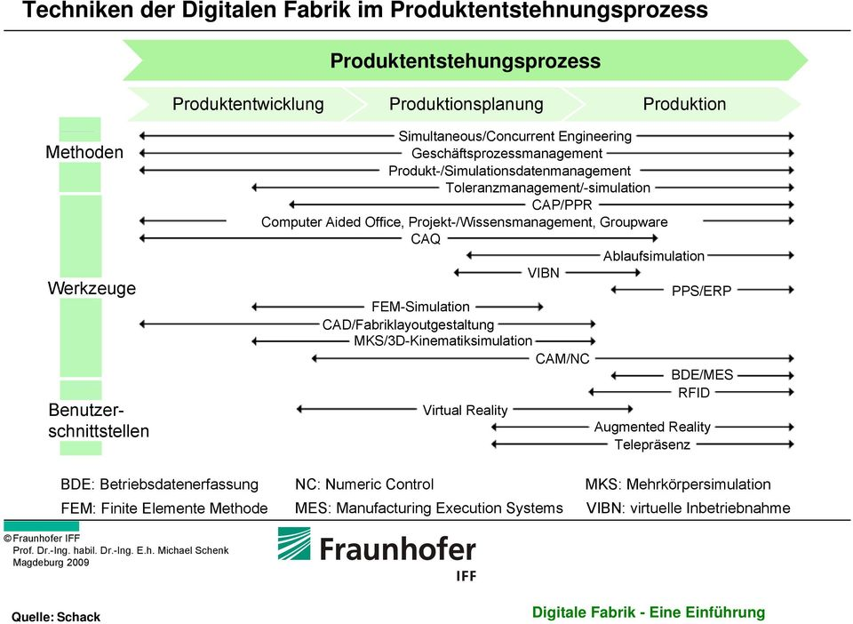Projekt-/Wissensmanagement, Groupware CAQ Ablaufsimulation VIBN FEM-Simulation CAD/Fabriklayoutgestaltung MKS/3D-Kinematiksimulation CAM/NC Virtual Reality PPS/ERP BDE/MES RFID Augmented Reality