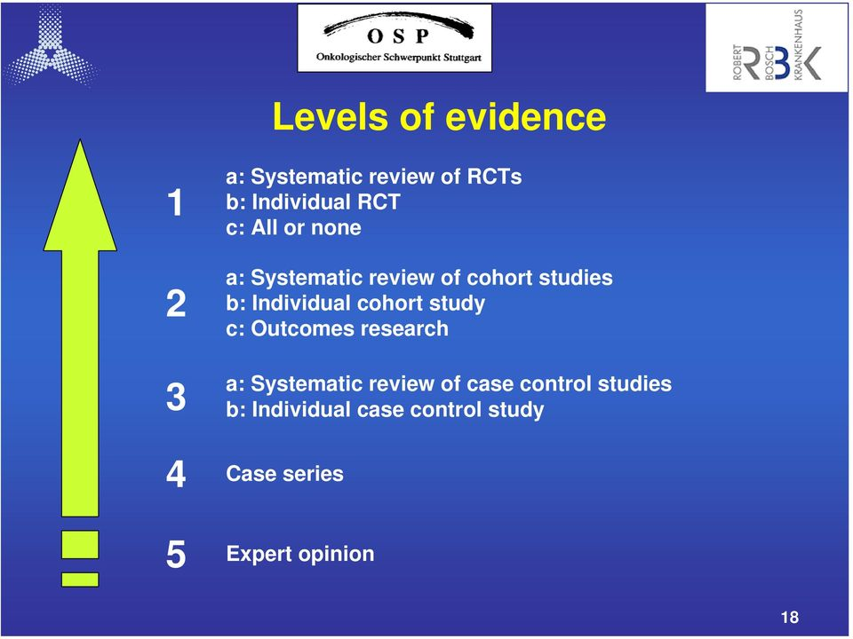 cohort study c: Outcomes research a: Systematic review of case control