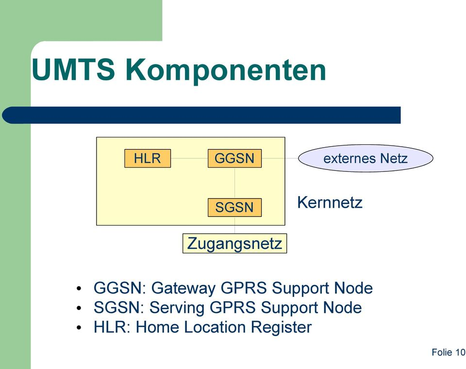 GPRS Support Node SGSN: Serving GPRS