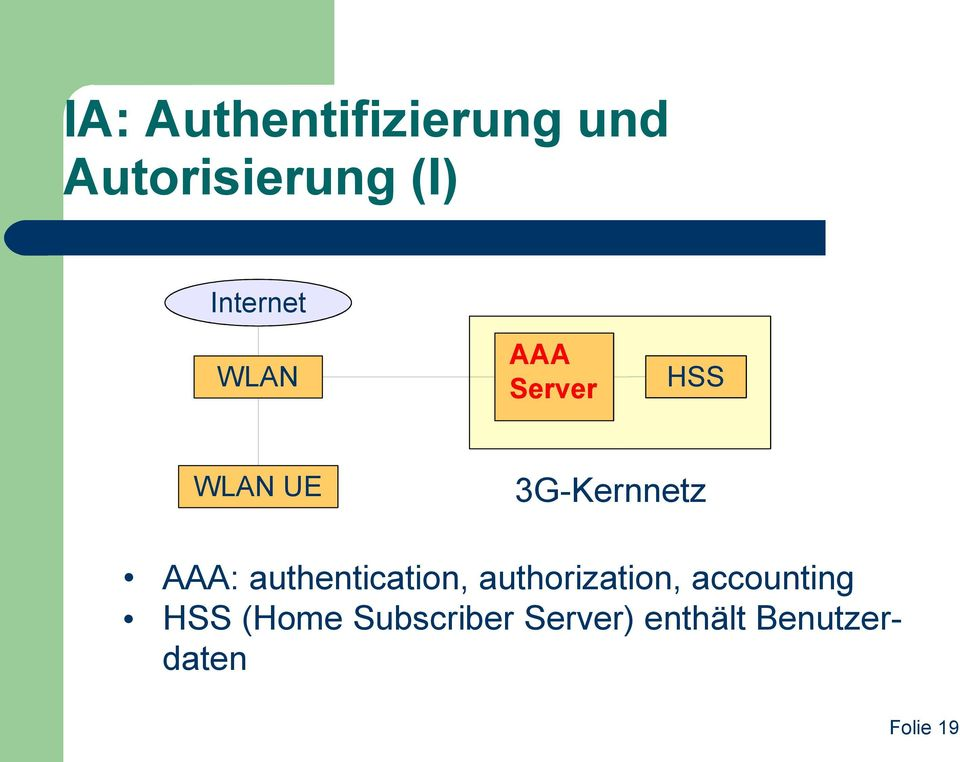 AAA: authentication, authorization, accounting