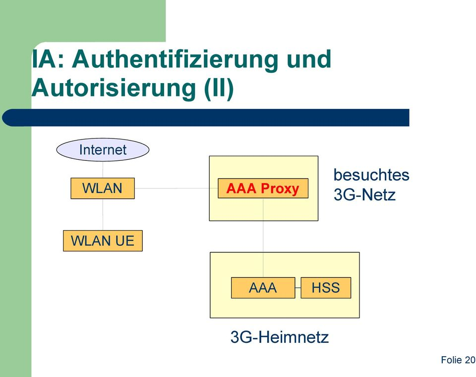 WLAN AAA Proxy besuchtes