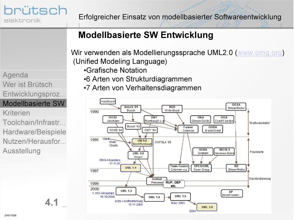 org) (Unified Modeling Language) Grafische