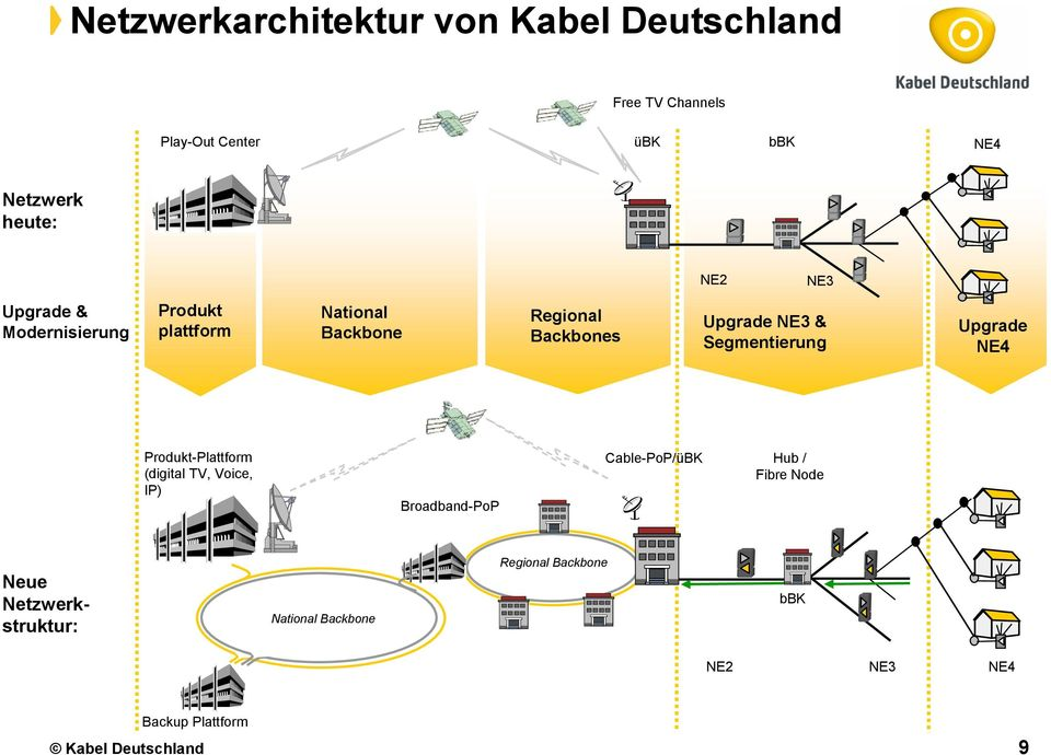 Segmentierung Upgrade NE4 Produkt-Plattform (digital TV, Voice, IP) Broadband-PoP Cable-PoP/üBK Hub / Fibre