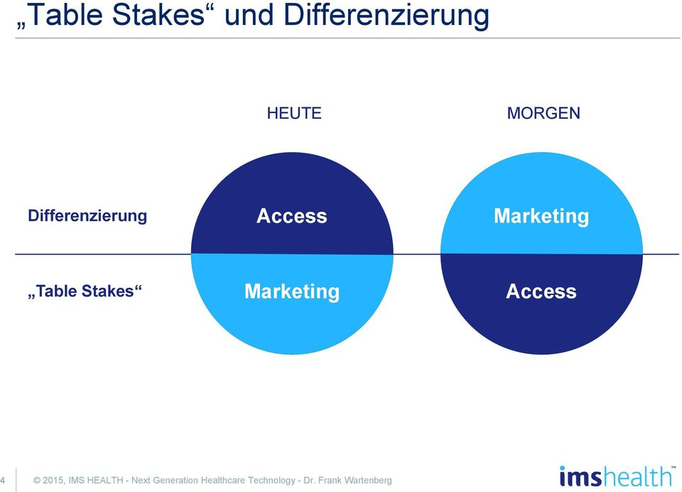 Marketing Access 4 2015, IMS HEALTH - Next