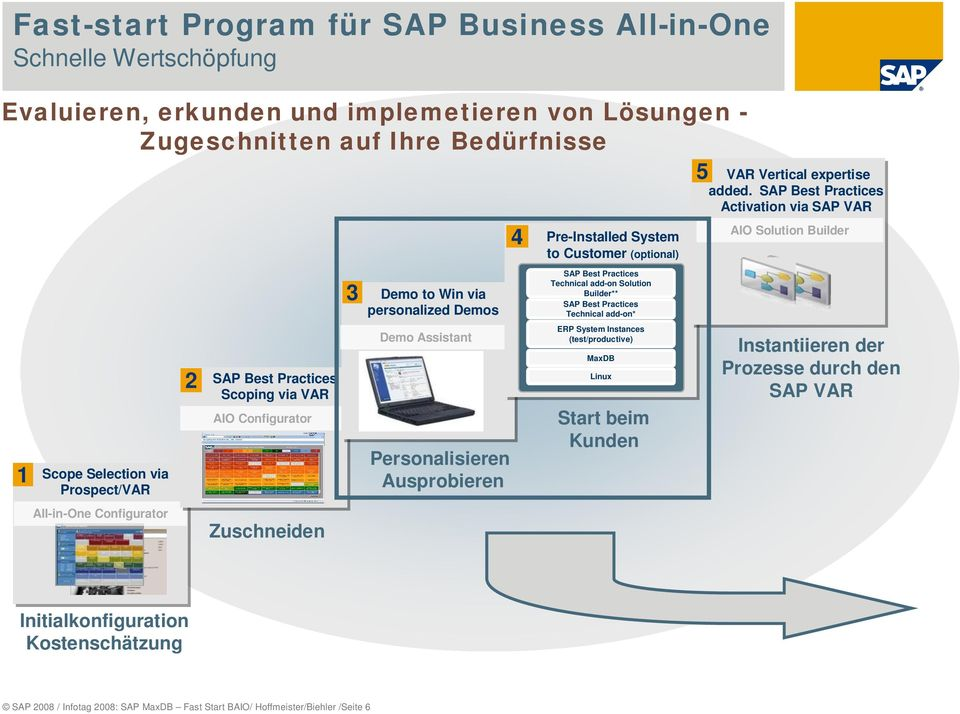 Customer (optional) SAP Best Practices Technical add-on Solution Builder** SAP Best Practices Technical add-on* ERP System Instances (test/productive) MaxDB Linux Start beim Kunden VAR Vertical