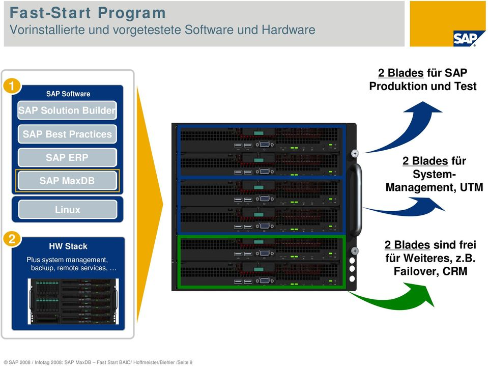 Linux 2 Blades für System- Management, UTM 2 HW Stack Plus system management, backup, remote services, 2 Blades