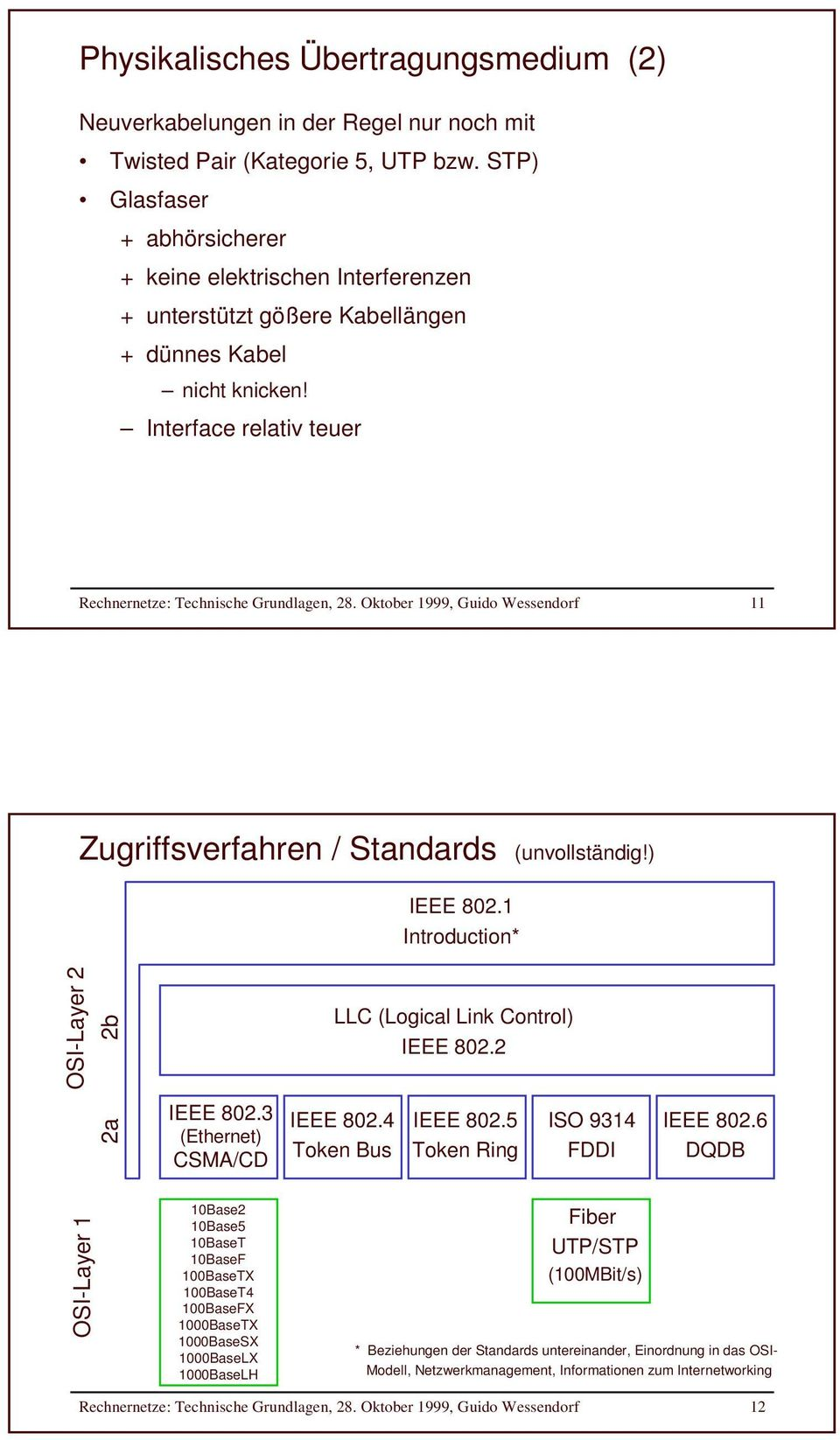 Oktober 1999, Guido Wessendorf 11 Zugriffsverfahren / Standards (unvollständig!) IEEE 802.1 Introduction* OSI-Layer 2 2a 2b IEEE 802.3 (Ethernet) CSMA/CD LLC (Logical Link Control) IEEE 802.