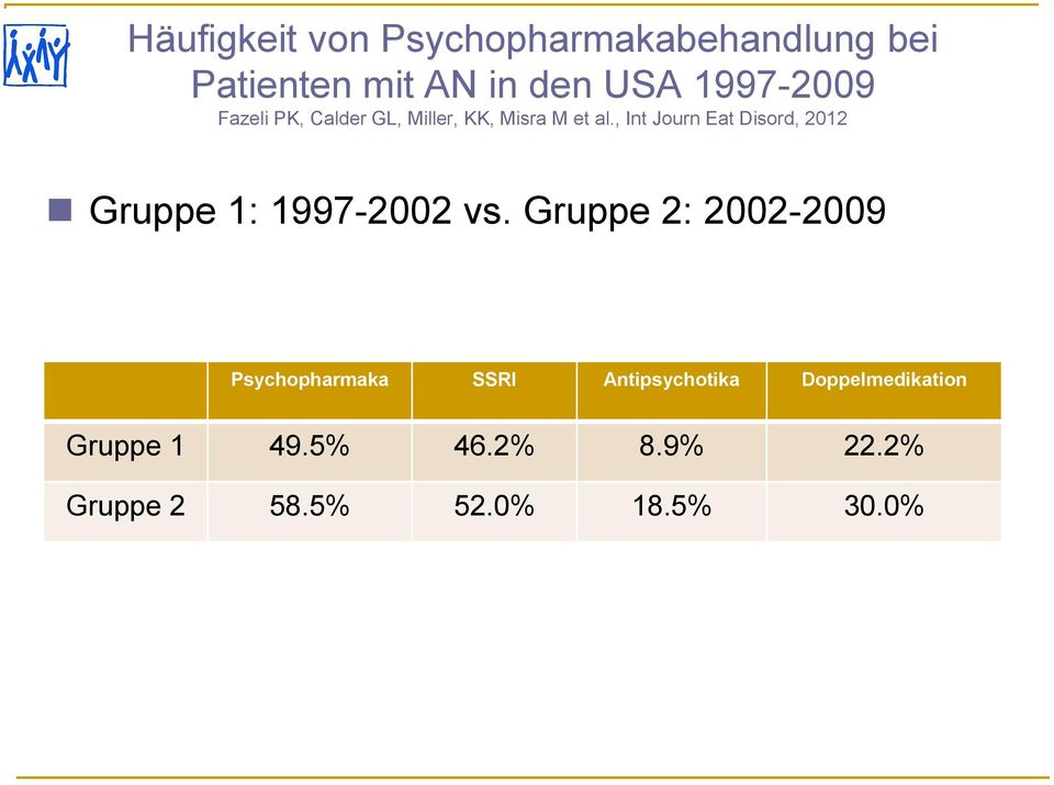 , Int Journ Eat Disord, 2012 Gruppe 1: 1997-2002 vs.