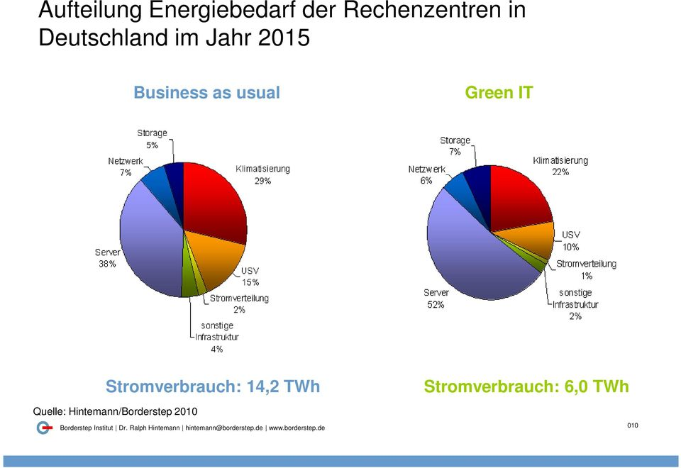 Green IT Stromverbrauch: 14,2 TWh Quelle: