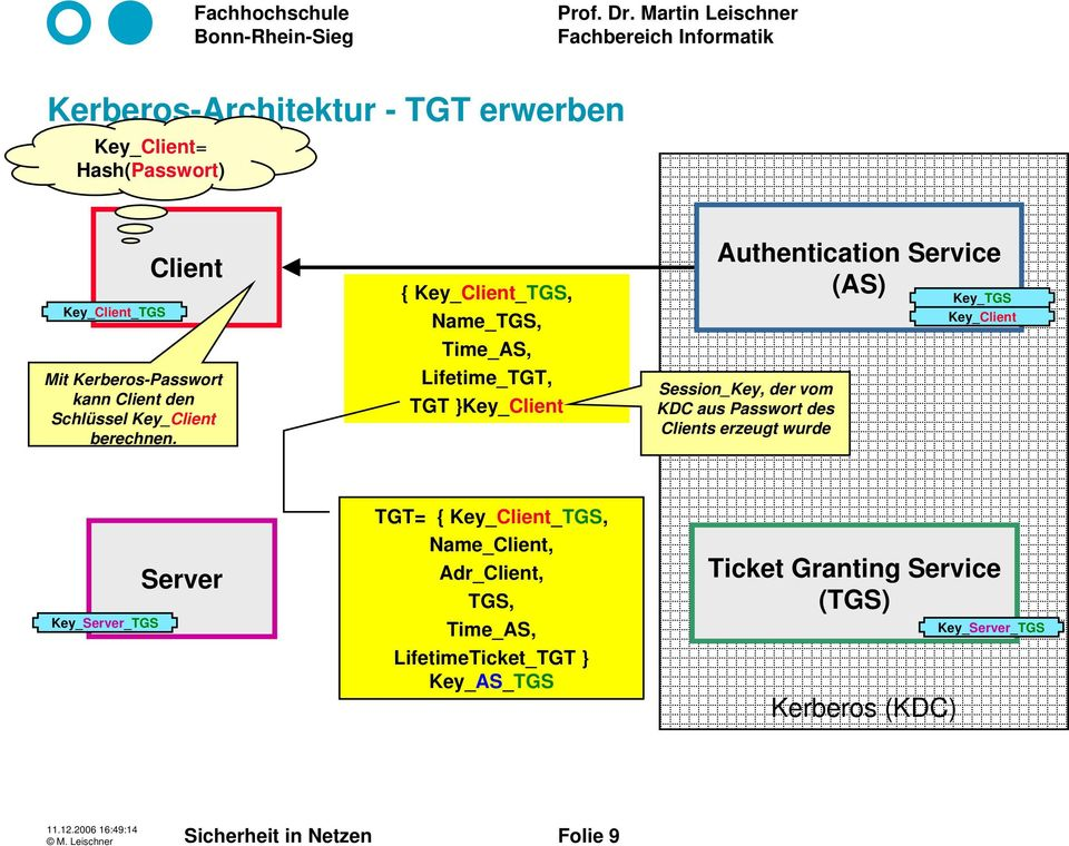 { Key_Client_TGS, Name_TGS, Time_AS, Lifetime_TGT, TGT }Key_Client Authentication Service (AS) Session_Key, der vom KDC