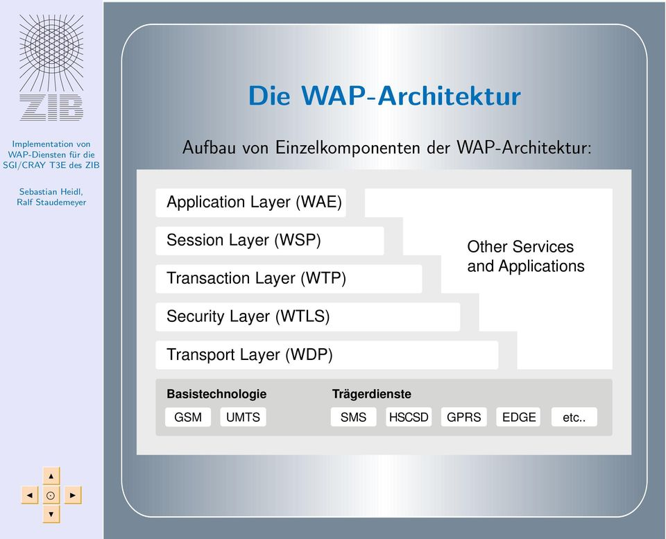 Other Services and Applications Security Layer (WTLS) Transport Layer