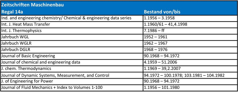 1972 Journal of chemical and engineering data 4.1959 51.2006 J. chem. Thermodynamics 1.1969 39,2.