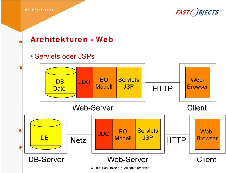 Web-Server Client DB Netz  DB-Server Web-Server
