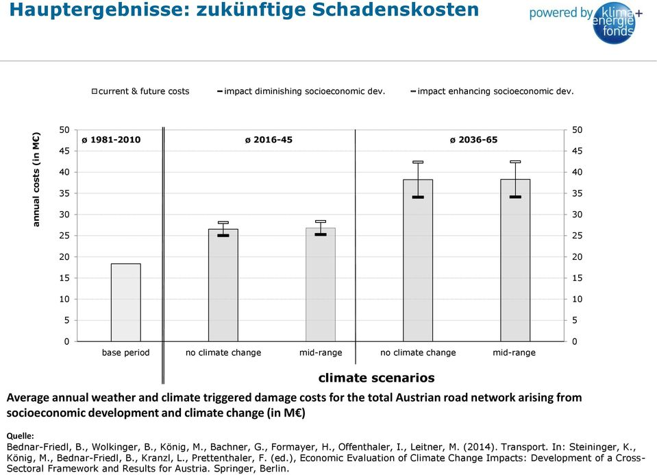 weather and climate triggered damage costs for the total Austrian road network arising from socioeconomic development and climate change (in M ) Quelle: Bednar-Friedl, B., Wolkinger, B., König, M.