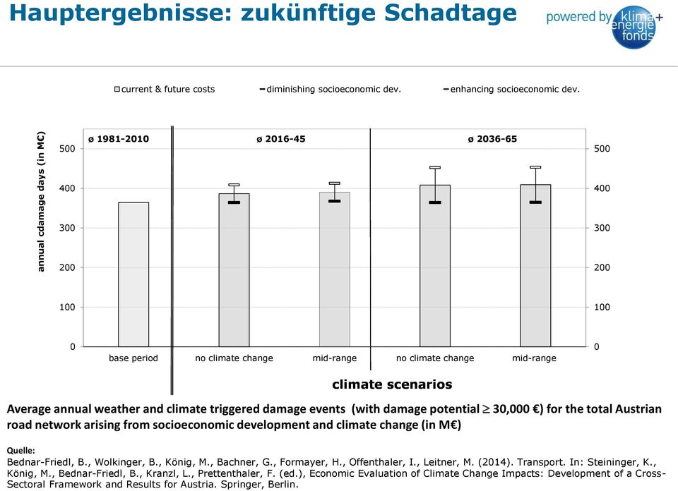 triggered damage events (with damage potential 30,000 ) for the total Austrian road network arising from socioeconomic development and climate change (in M ) Quelle: Bednar-Friedl, B., Wolkinger, B.