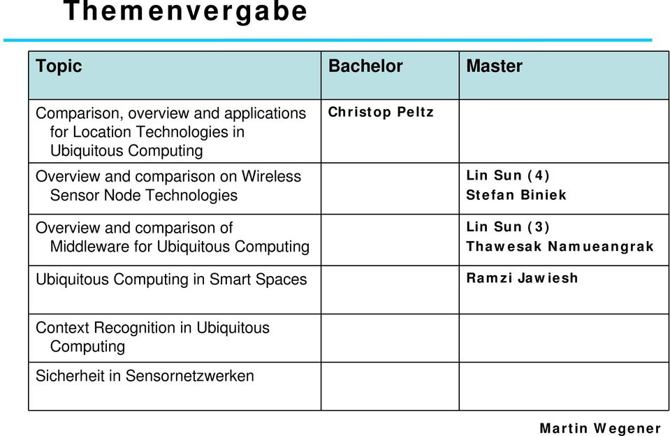 Middleware for Ubiquitous Computing Ubiquitous Computing in Smart Spaces Lin Sun (4) Stefan Biniek Lin Sun (3)