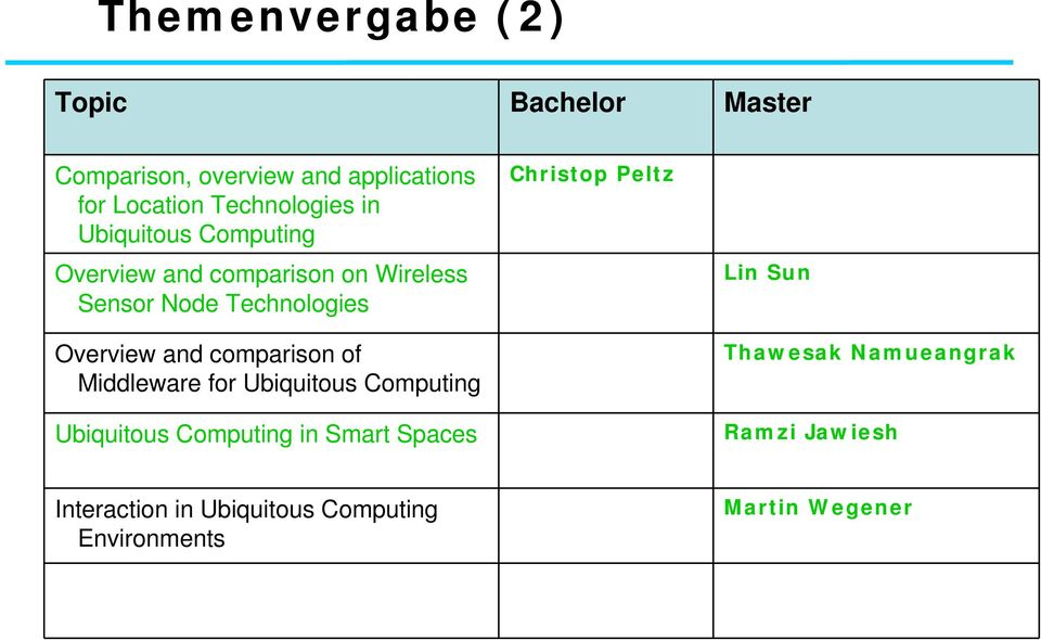 Overview and comparison of Middleware for Ubiquitous Computing Ubiquitous Computing in Smart Spaces